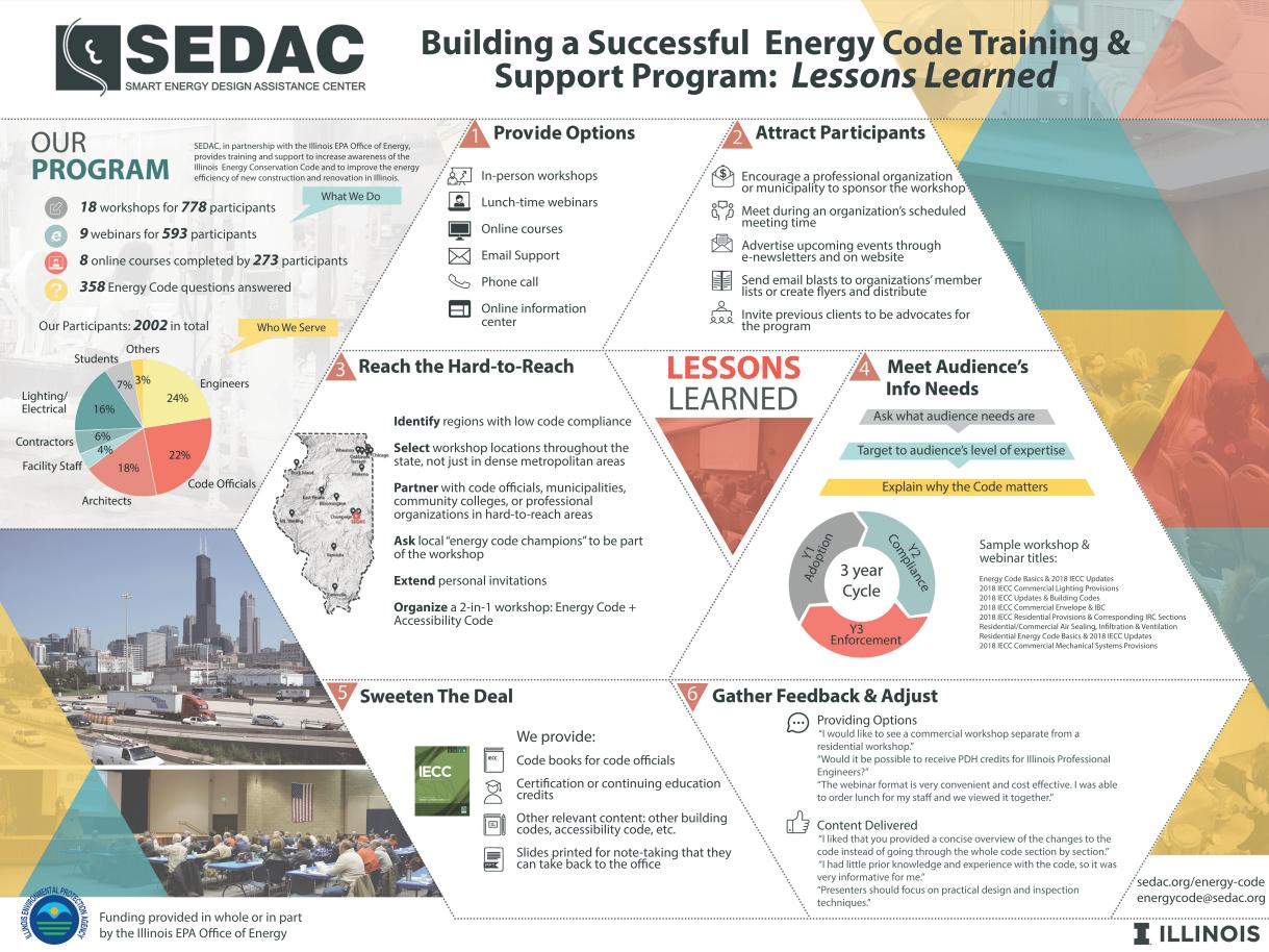 Energy Code Program Lessons Learned poster