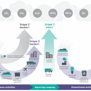 Diagram explaining Scope 1, 2, and 3 emissions