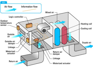 Diagram describing how an air side economizer works
